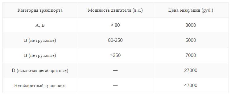 Таблица стоимости пребывания авто на штрафстоянке