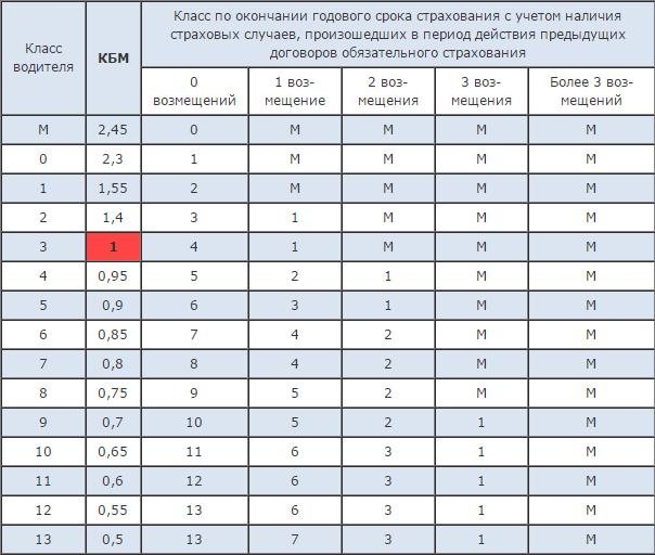 Таблица расчета КМБ