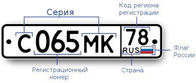 информация на номере автомобиля