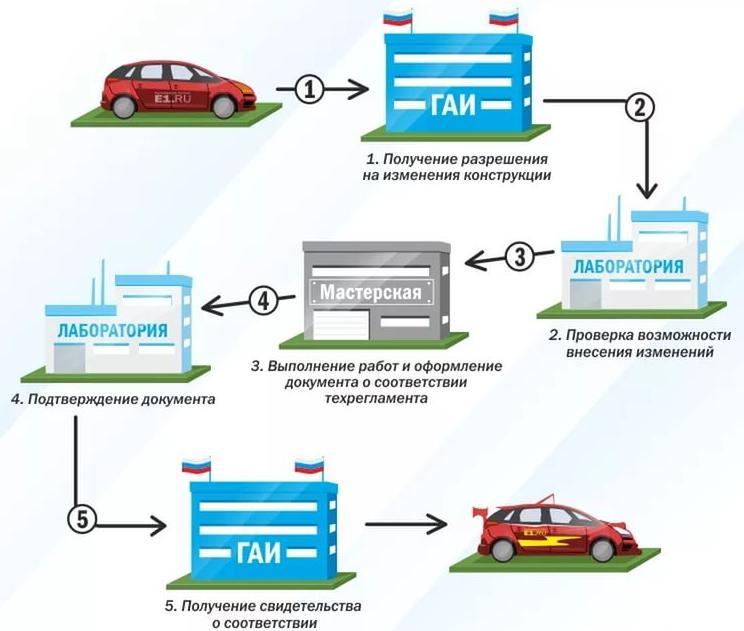 Схема внесения изменений в конструкцию авто