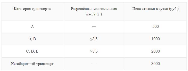 Зависимость стоимости хранения на штрафстоянке от категории авто