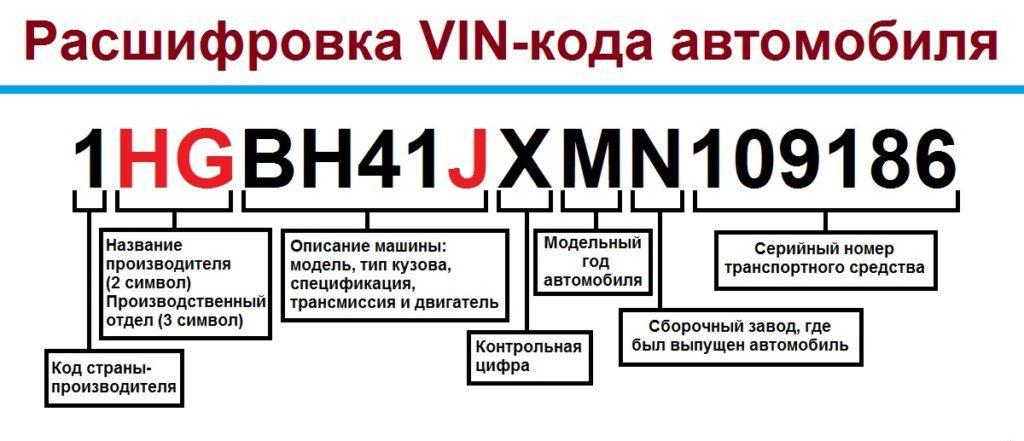 расшифровка обозначений ВИН номера